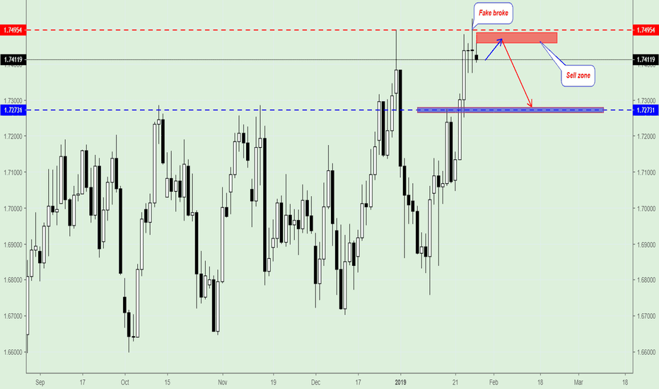 GBPCAD: GBP/CAD, Price can move down to 1.7273