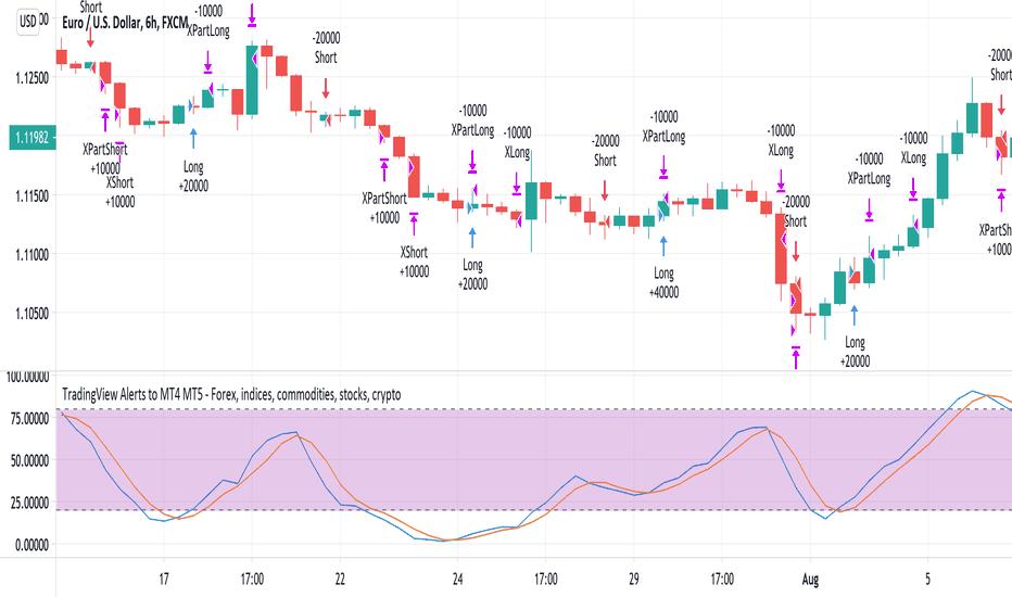 Mt4 Indicators And Signals Tradingview