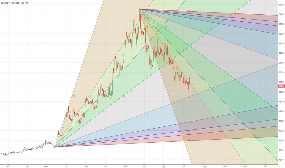 ITL: It is toeing descending line.