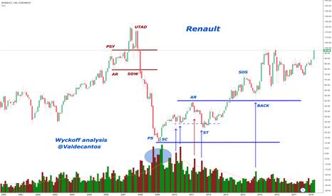 RNO: Visión de Renault desde el punto de vista Wyckoff