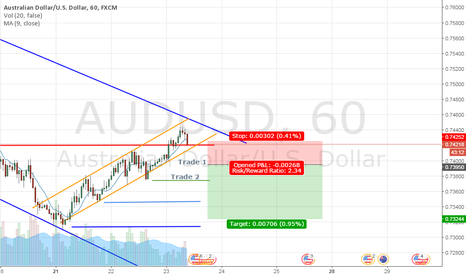 AUDUSD: Short Term Trend Reversal Trade - AUDUSD - 11/23/2016