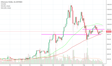 ETHUSD: ETH - End of Wind !!!