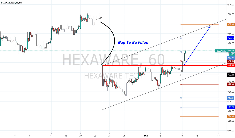 HEXAWARE: Hexaware Gap fill