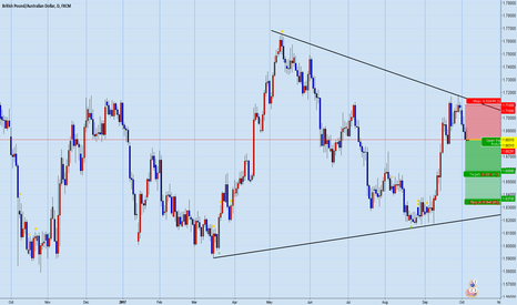 GBPAUD: G/aud another short option(3rd eye) view :P