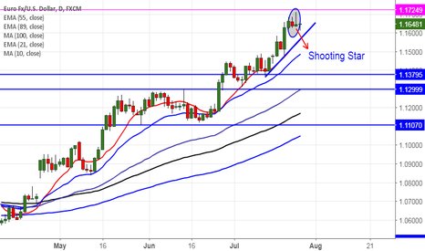 EURUSD: EURUSD forms shooting star in daily chart,good to sell on rallie