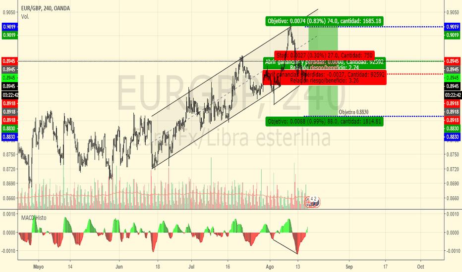 EURGBP: ¿A dónde irá el precio? Nos cubrimos con órdenes pendientes