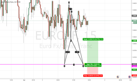 EURCHF: EURCHF LONG GARTLEY PATTERN
