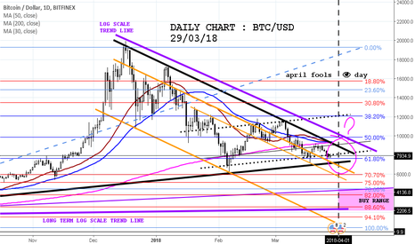 BTCUSD: BTC/APRIL FOOLS DAY'S COMING