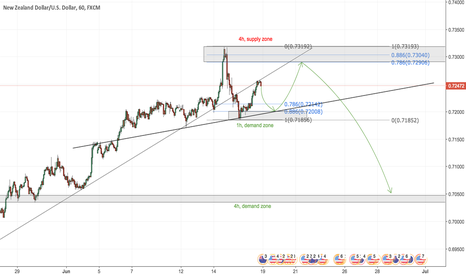 NZDUSD: NZDUSD - Coming Week - Move Speculation