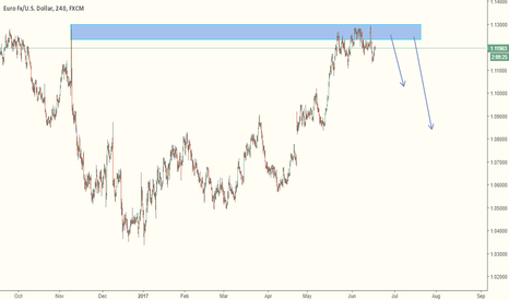 EURUSD: Sell EURUSD For Short Term Trade.