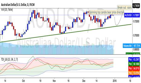 AUDUSD: AUSUSD Range trading before Bull move