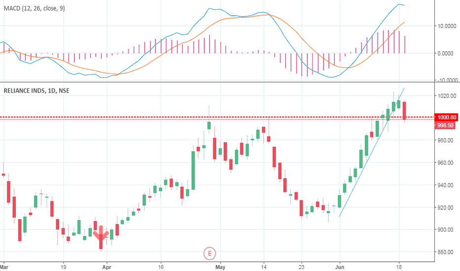 RELIANCE: Reliance industries short trade positional