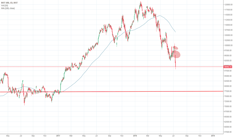 XU100: Notice the runaway gaps to the downside.