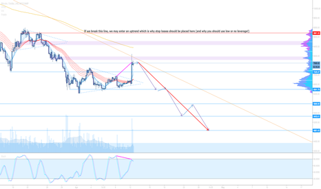 BTCUSD: Bitcoin forecast: the downtrend is NOT over