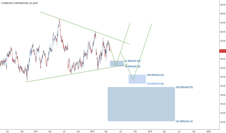 SBUX: #SBUX POSSIBLE BOUNCING AREAS