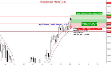 EURJPY: EURJPY -Bulls are showing their cards on range resistance 134.40