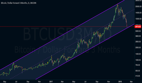 BTCUSD3M: Time to buy.. Monthly correction looks to be over