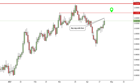 AUDCAD: AUDCAD - Room to the upside.