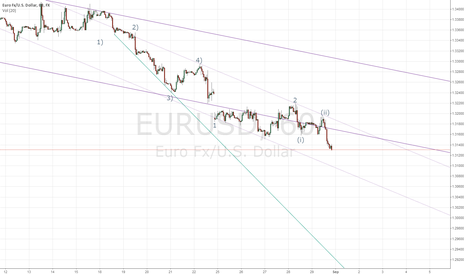 EURUSD: WHAT ARE DOING EURUSD