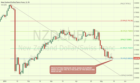 NZDCHF: NZDCHF NEW ZEALAND DOLLARE SWISS FRANC AT MAJOR FIB LEVEL
