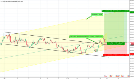 USDSEK: BUY USDSEK: breakout of a downtrend channel inside a upward chan