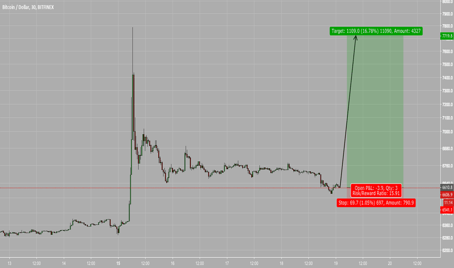 BTCUSD: Bitcoin Getting Ready to Fly?