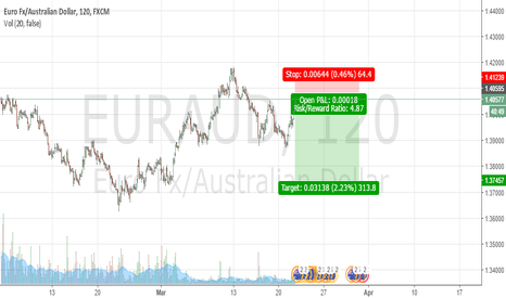 EURAUD: EURAUD shorting