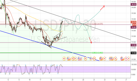 USDJPY: Triangle forming