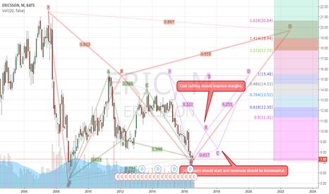 ERIC:  Harmonic retracements to the company forecasts.