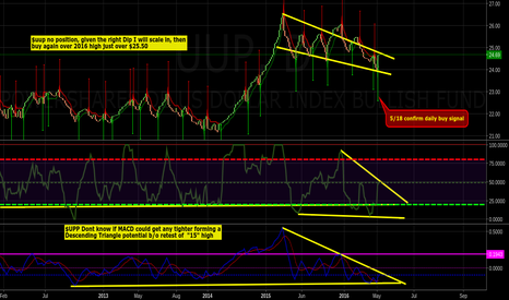 """UUP: $tmv $dust $jdst """"Macd potential b/o of Descending Triangle"""""""