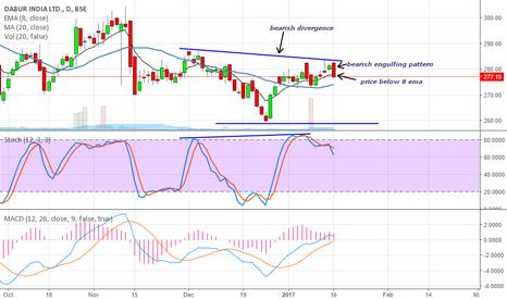 DABUR: short the stock