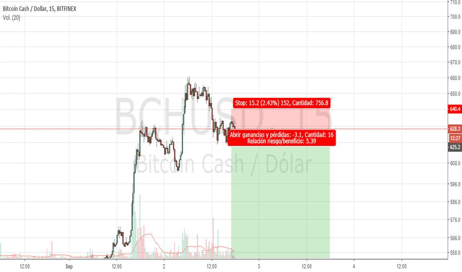 BCHUSD: BCH posible cambio de tendencia en velas de 15min