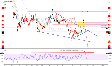 FXE/DXY: EURE INDEX/USD INDEX Elliot wave analysis .