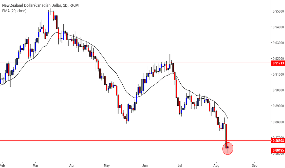 NZDCAD: NZDCAD has approached towards crucial weekly support