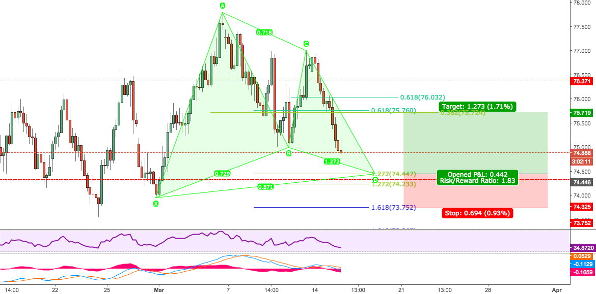 BULLISH GARTLEY - 4HR - NZDJPY - FIB CLUSTERS