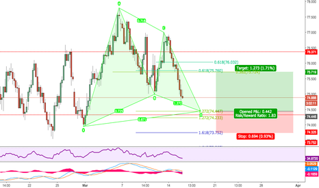 NZDJPY: BULLISH GARTLEY - 4HR - NZDJPY - FIB CLUSTERS