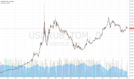 USDRUB_TOM: Данные по США подскажут, в какую сторону двинется нефть