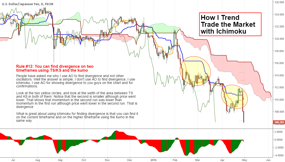 How I Trend Trade with Ichimoku (finding divergence)..