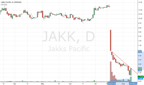 JAKK: Possible bottoming reversal Monday confirms. Like over 5.77