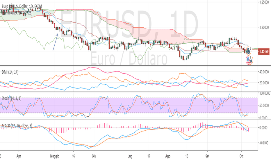EURUSD: UN BIG SHORT AHEAD ?