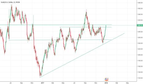 XAUUSD: Gold Bull Market