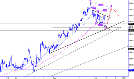 EURGBP: EurGbp ABC correction with cypher projection