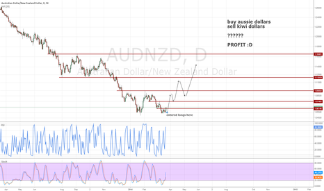 AUDNZD: something like this hopefully