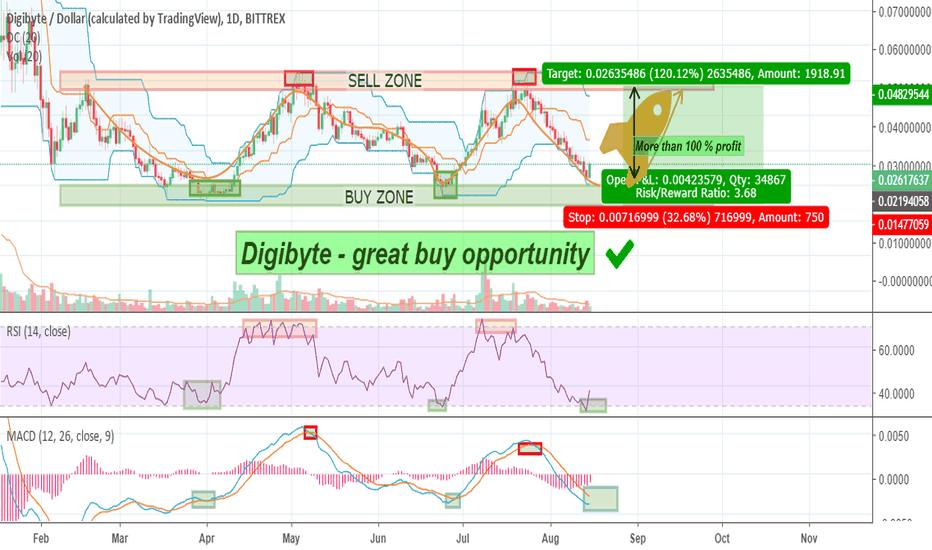DGBUSD: DGBUSD - The best buy opportunity in crypto