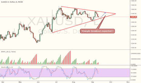 XAUUSD: Xauusd - Triangle Breakout Expected.