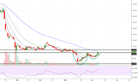 PNB: PNB - GO LONG - Cup and Holder breakout