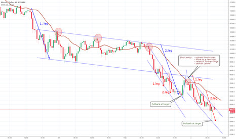 BTCUSD: The trend is strong! But how to find entries and targets?