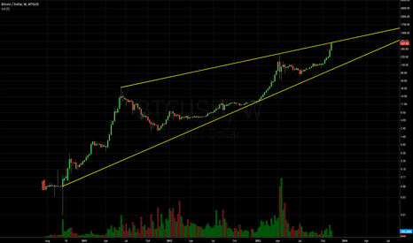 BTCUSD: End of the Wedge