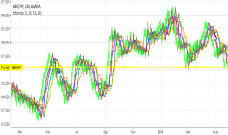 GBPJPY: UPDATE GBPJPY May 27th-June 1st, 2018