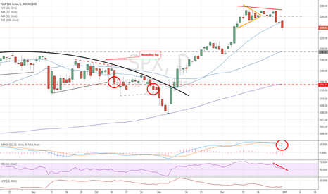 SPX: Equity index consolidation visible: Caution required.